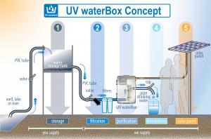 UV WaterBox